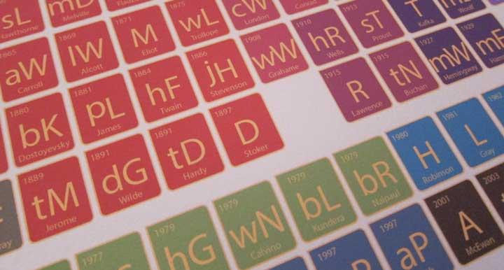 Elements of the Classic Novel