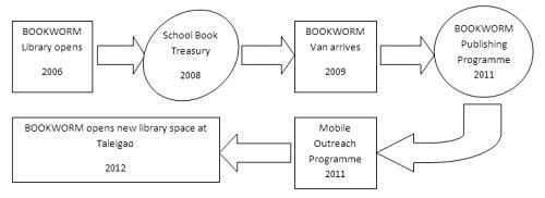 Bookworm Timeline