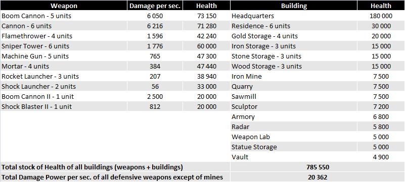 Defensive buildings characteristics