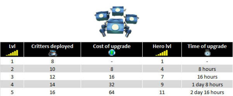 Critters swarm rate upgrades