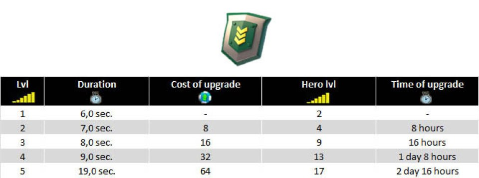 Iron Will upgrades