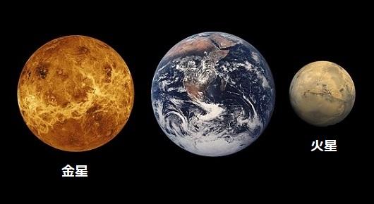 金星・地球・火星