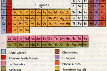 What elements are alkaline earth metals 4k pictures 4k pictures solved classify the following elements as halogens alkali part b classify the following elements as halogens atkal metals alkaline earth metals alkaline urtaz Images