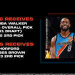 Breaking: OKC Trades Horford, Brown to Celtics for Kemba Walker, 16th Pick in 2021 Draft