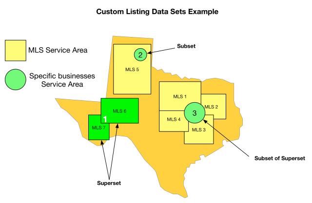 Custom listing set example