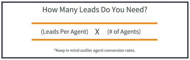 Real Estate Lead Generation Budget Guide