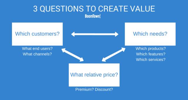 Real Estate Value Proposition
