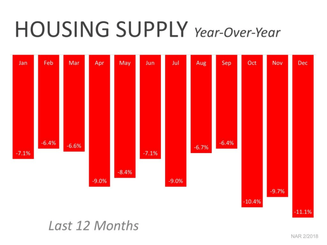 Real Estate Low Inventory 2017