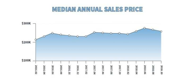 media annual sales price real estate data