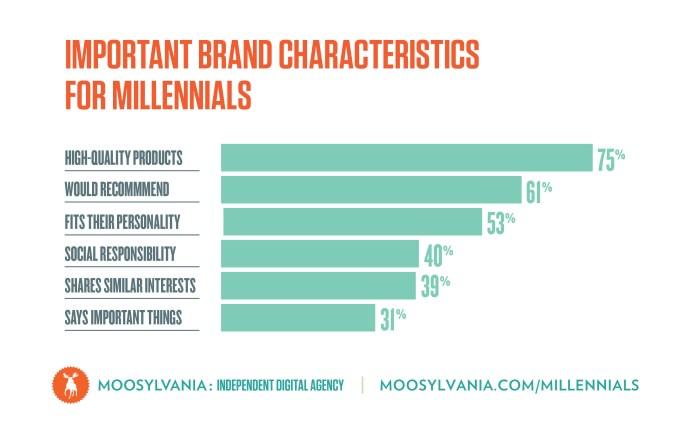 important brand characteristics