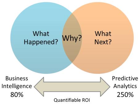 predictive analytics artificial intelligence software