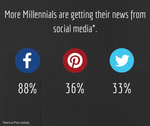 digital marketing plan for social