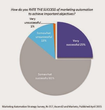 marketing-automation-success-marketo