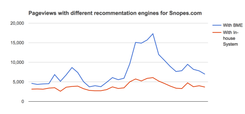 Snopes.com achieved twice the number of pageviews using Boomtrain's AI-powered content recommendations