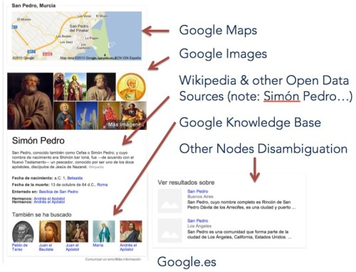 How Google Knowledge Graph pulls information
