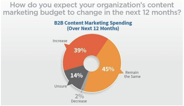 All about b2b marketing expenditure