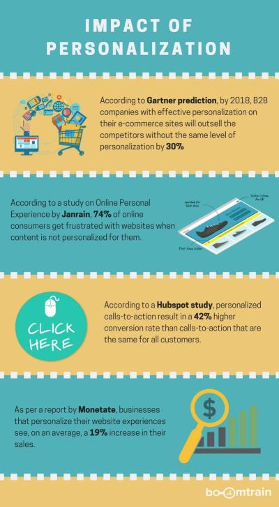 email personalization stats
