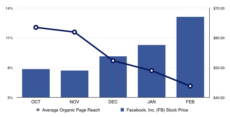 Boosterberg - Automated FB Post Boosting - Facebook Organic Reach Vs FB Stock Price