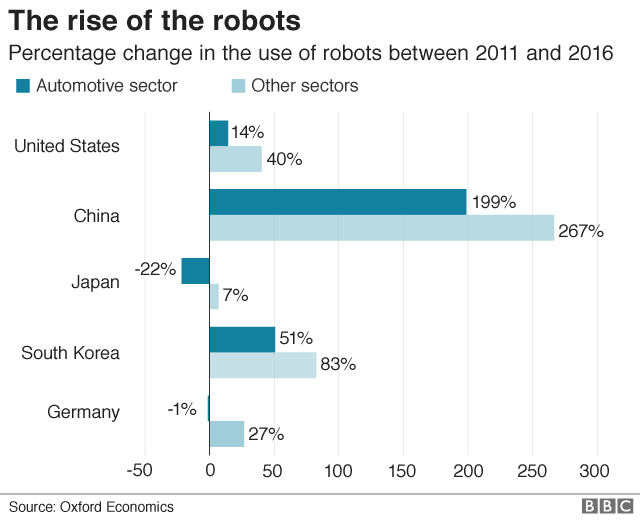 Graph representing efficiency and success related reasons for adopting robots