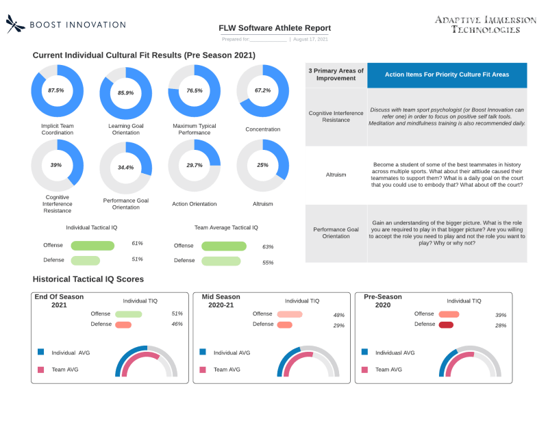 Boost Innovation Software Report