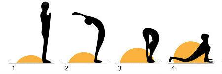 Surya Namaskar Pose 1-4