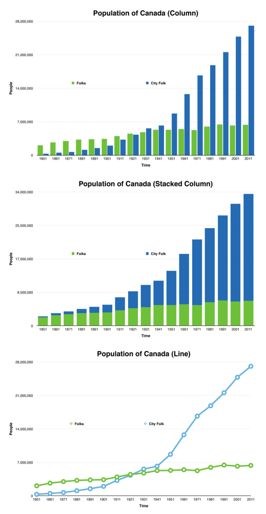 Charting Population in Canada (3/3)