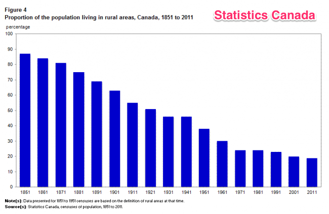 Charting Population in Canada (1/3)