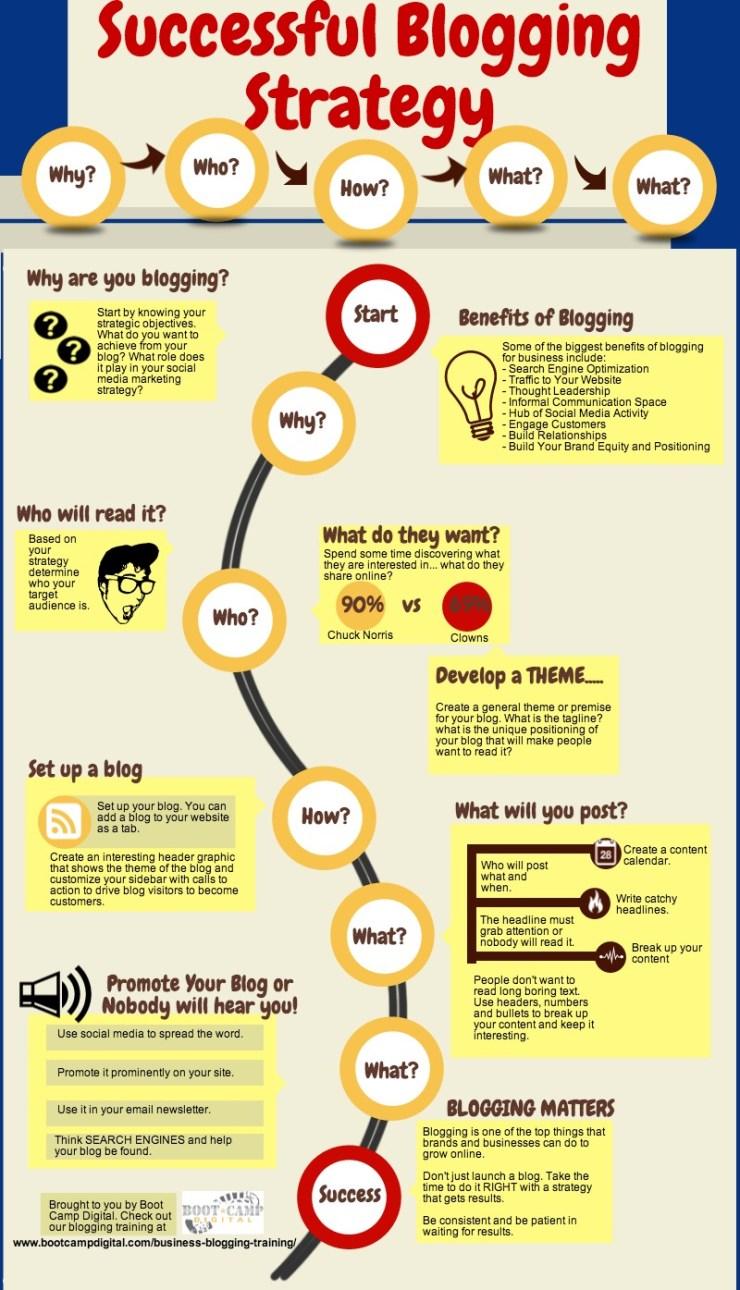 Steps for Blogging
