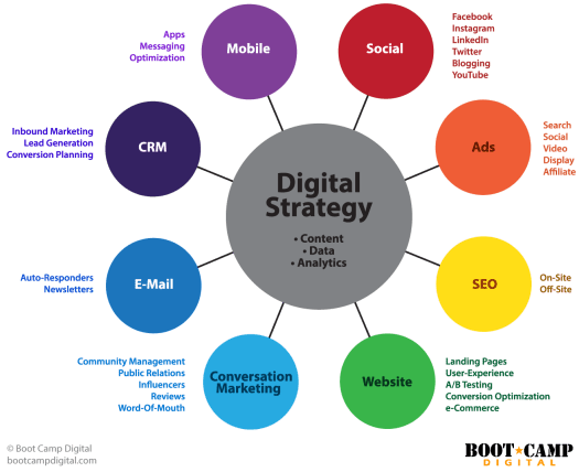Digital strategy ecosystem