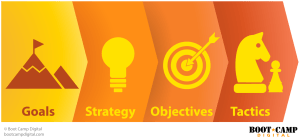 GSOT Model: Goal Strategy Objective Tactic