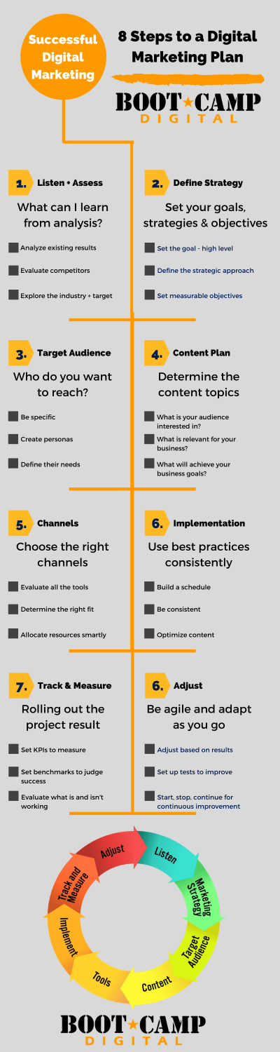 8 Steps to a Digital Marketing Plan Infographic