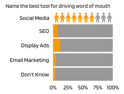 name the best tool for driving word of mouth