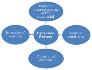 Hydration, Factors Affecting