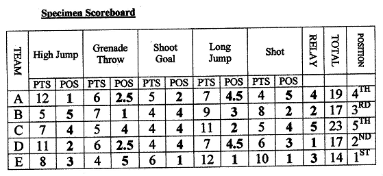Potted Sports Scorecard