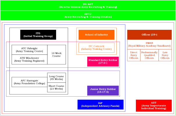 Figure 2: British Army Phase 1 Initial Military Training Landscape