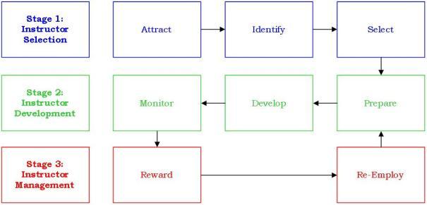 Figure 1: Army Instructor Capability Framework