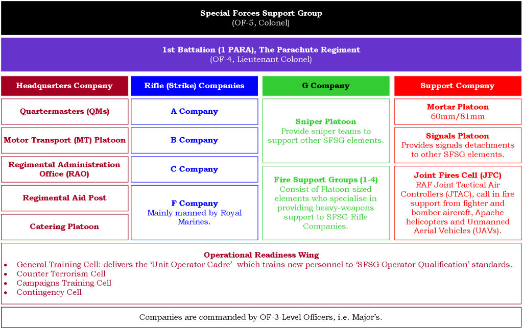 21,04 - SFSG Organisation