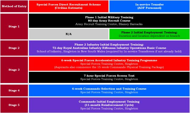 21,02 - Figure 1, Commando R&S Process