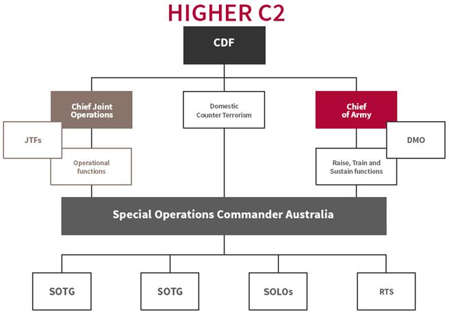 AUS Spec Ops C&C Arrangements