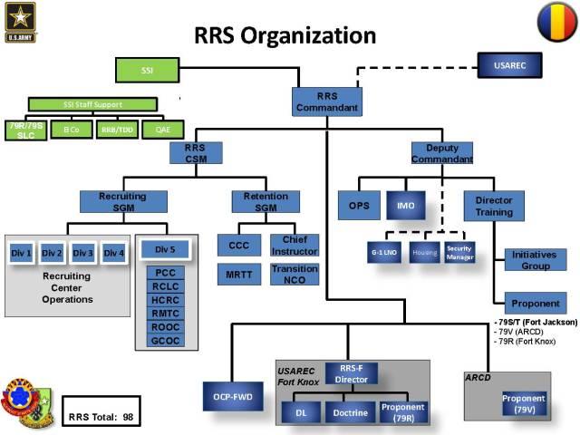 RRS Org Chart