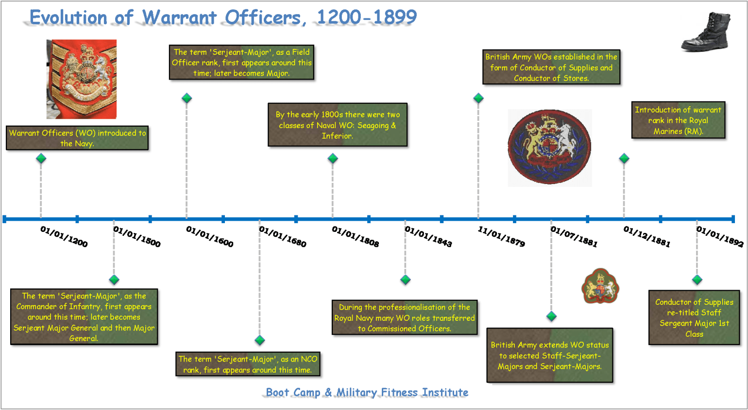 Warrant Officers & the British Armed Forces, 1200-1899