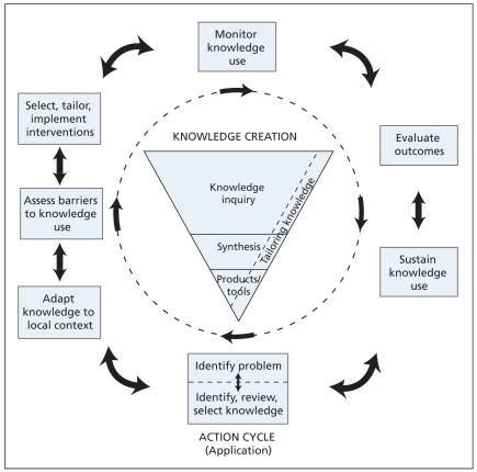 Knowledge to Action Framework