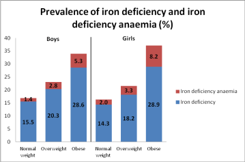 Prevalence of Iron Deficiency & IDA