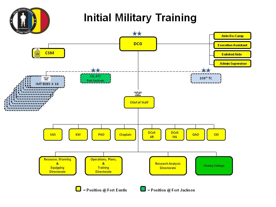 00,08e - USACIMT Org Chart (2014-02)