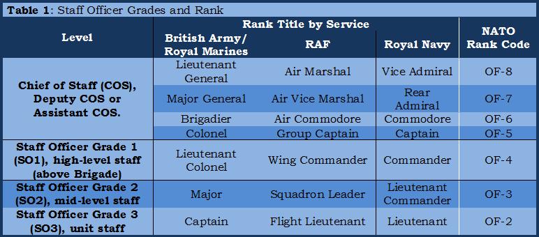 01 - Table 1, Staff officer grades & rank
