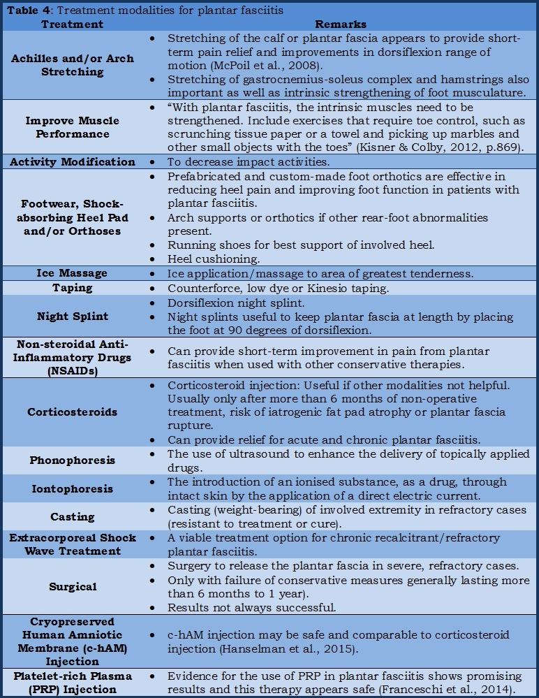 Table 4: Treatment modalities for plantar fasciitis.