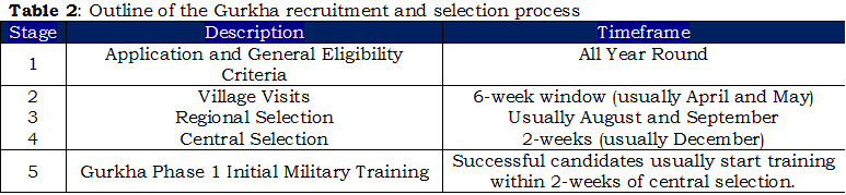 1b - Table 2, Outline of Gurkha recruitment & selection process
