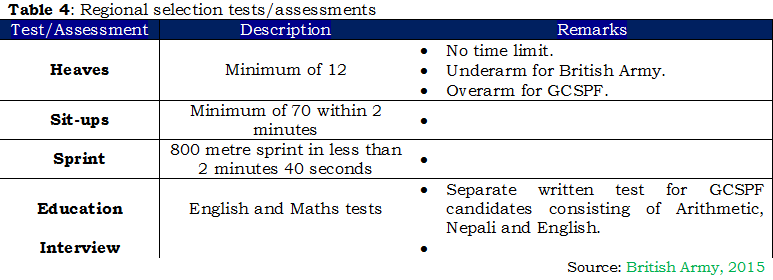 1b - Table 4, Regional selection tests-assessments