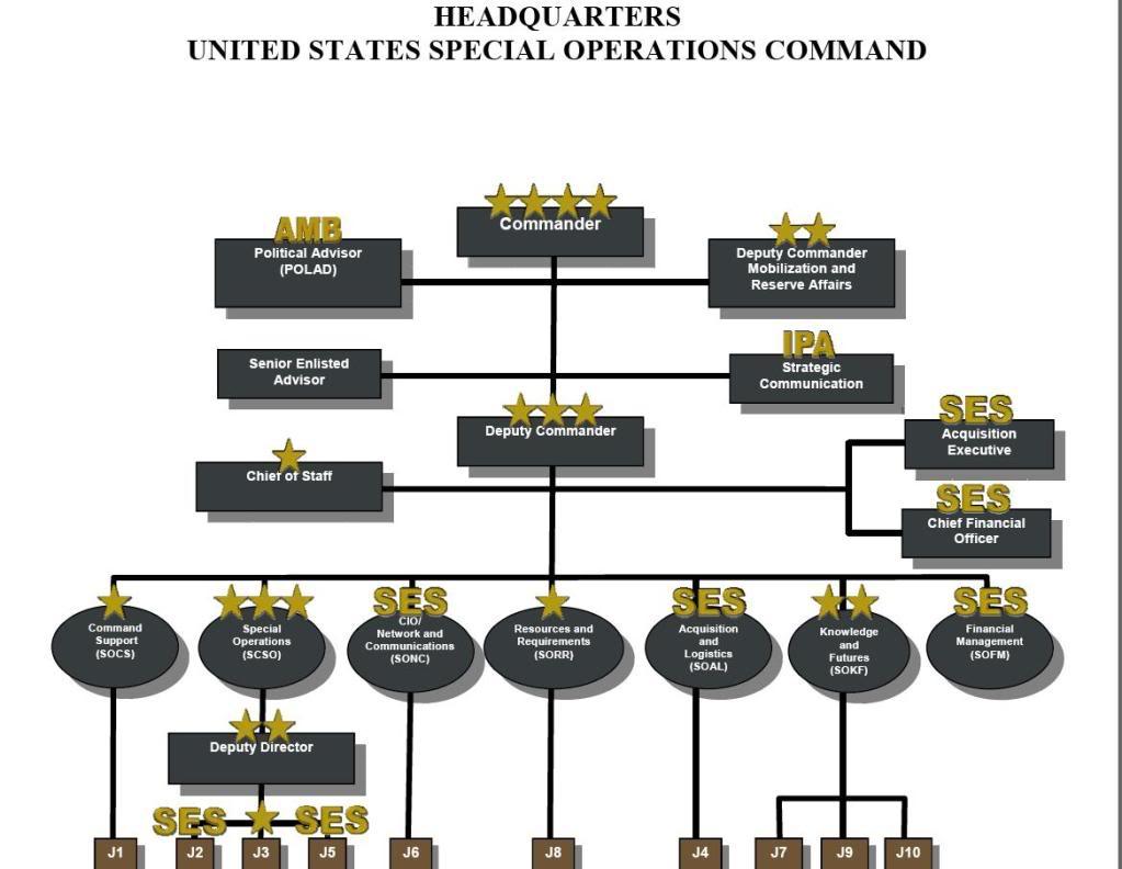 USSOCOM HQ Org Chart