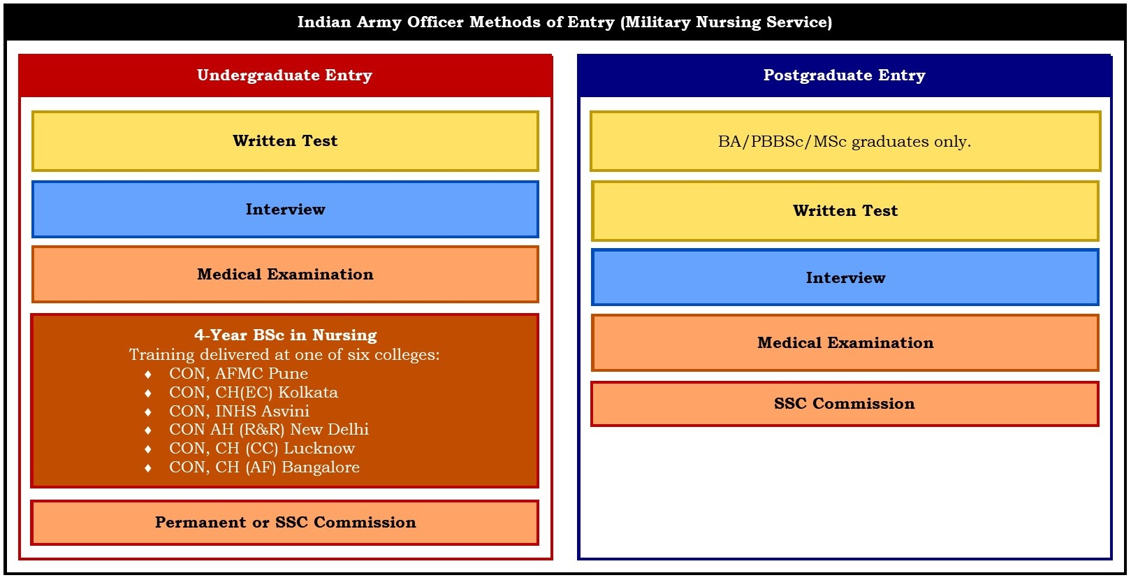 Indian Army Officer Recruitment & Selection – Boot Camp & Military ...